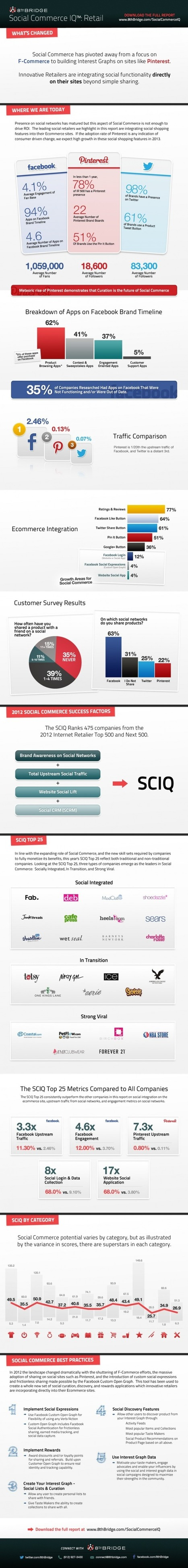 Le QI social du retail US [EN] | Commerce digital | Scoop.it