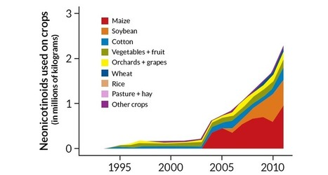 Controversial insecticide use rises as farmers douse seeds | Food issues | Scoop.it