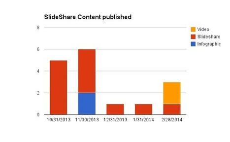 5 lessons we learned experimenting SlideShare as a visual blog | Content Garage | Scoop.it