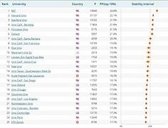 CWTS Leiden Ranking 2015 | Docencia universitaria y cambio en la Sociedad del Conocimiento | Scoop.it