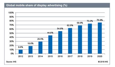 La publicidad nativa, reina indiscutible en mobile en 2020 - Marketing Directo   SOCIAL Media & Commerce  & Mobile & altri   Scoop.it
