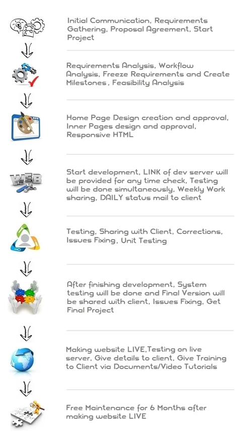 Web Designing and Development | SEO Services | Mobile Application | Red Logics | Scoop.it