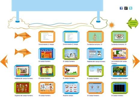 Recursos educativos para aprender sobre el Cuerpo Humano - Educanave. | ACTIVIDADES EDUCATIVAS | Scoop.it