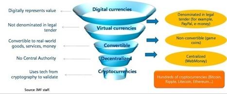 Rapport FMI : la technologie blockchain peut avoir un impact profond sur l'économie mondiale | Entreprise 2.0 -> 3.0 Cloud-Computing Bigdata Blockchain IoT | Scoop.it