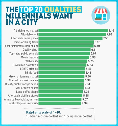 Top 20 Qualities Millennials Wants in City | Latest Career News & Advice | Scoop.it