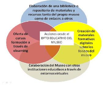 ordenadores en el aula: TIC, Museos y Educación | ARTE: RECURSOS Y DIDÁCTICA DE LA HISTORIA DEL ARTE | Scoop.it