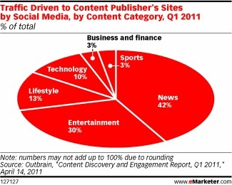 How Engaged Is Traffic from Social Sites? | Social media news | Scoop.it