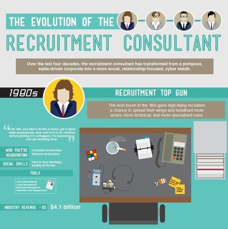 The Evolution of the Recruitment Consultant [Infographic] | 2020, The Evolution of the Recruitment Consultant [Infographic] | Scoop.it