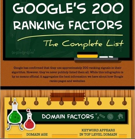 An Exhaustive List of Google's Ranking Factors | Public Relations & Social Media Insight | Scoop.it