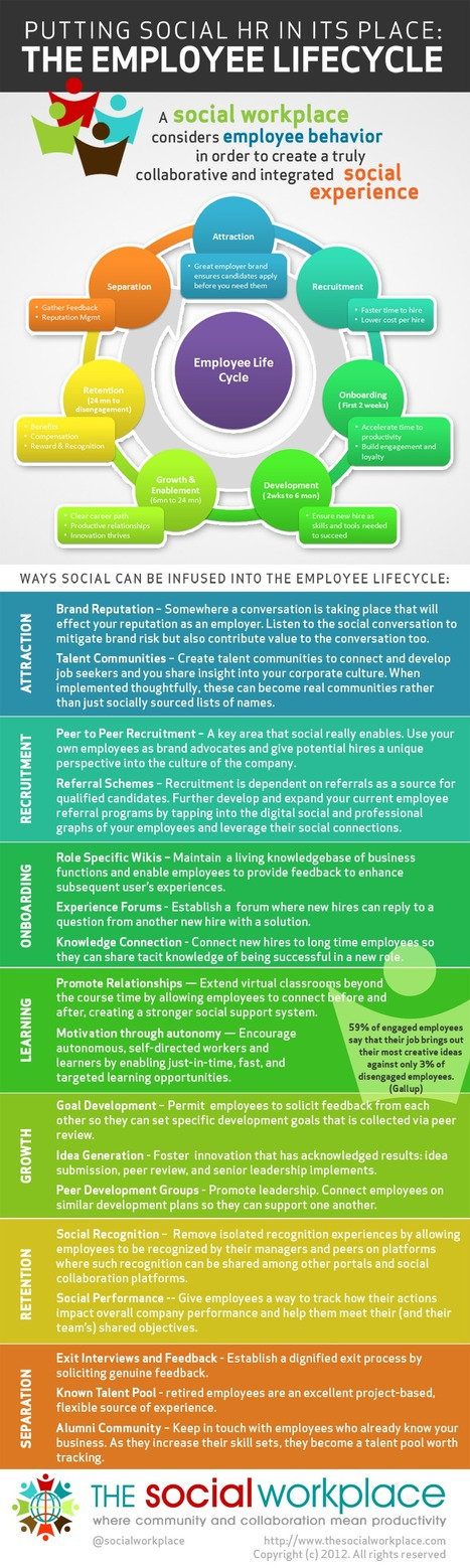 Social communication within the Employee Lifecycle, The Social Workplace | Employer Branding News | Scoop.it