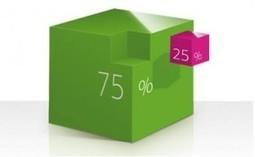 Blog enseignant des maths » Quand on veut représenter 25% et qu'on n'y arrive pas!! | Dr. Goulu | Scoop.it