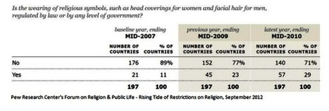 Rising Religious Restrictions around the World Include Wearing of Religious Symbols | Law and Religion | Scoop.it