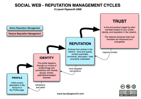 Twitter: Reputation Management in Social Networks | @SilkCharm | Laurel Papworth | Online Communities and Social Networks | Scoop.it