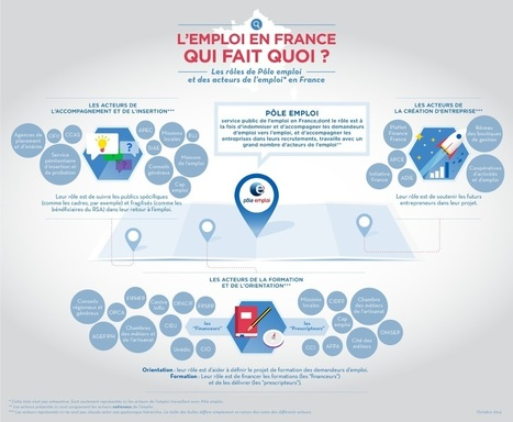 Infographie Pôle emploi : emploi qui fait quoi - Le blog de l'avie | avie | Scoop.it