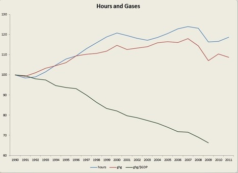 Ecological Headstand: Hours and Gases | Peer2Politics | Scoop.it