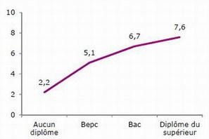 Internet : évolutions chez les 12-24 ans et inégalités dans les usages | Ardesi - Société de l'Information | Scoop.it