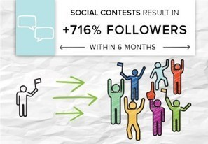 How a finance brand earned 716% more Facebook fans with contests | SEO | Scoop.it