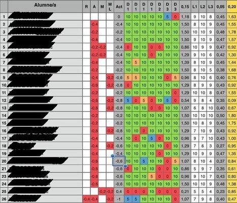Cómo calificar la Actitud de una asignatura | Evaluación | Scoop.it