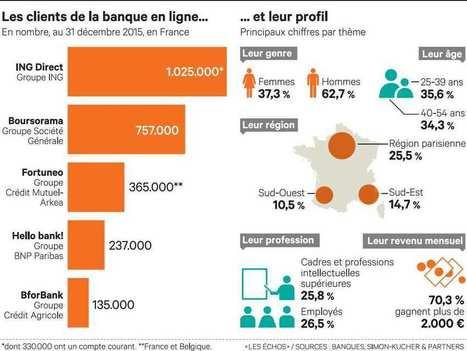 Les banques en ligne gagnent la confiance des Français | BTS Banque | Scoop.it