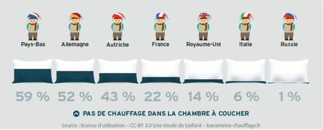 Chauffage et eau chaude : les Français, des Européens économe | Chauffage - ECS - Ventilation | Scoop.it