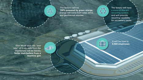 These 9 Slides Put the New Tesla Gigafactory in Perspective | B2BMarketing | Scoop.it