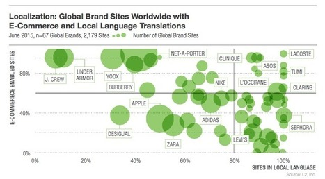 Eight Steps To A Localized, Global Strategy | L2 | DIGITAL ANALYTICS | Scoop.it