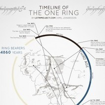 Timeline of the One Ring | Visual.ly | Edumathingy | Scoop.it