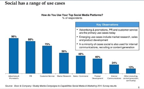 :: New Study Shows Companies Are Getting Serious About Social Media :: | Vacation ASEAN | Scoop.it