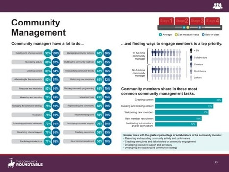 État des lieux du Community Management 2014 | Web(marketing) & Social Media | Scoop.it
