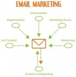 All about Email Marketing – Part 2 | Everything about App Marketing | Scoop.it