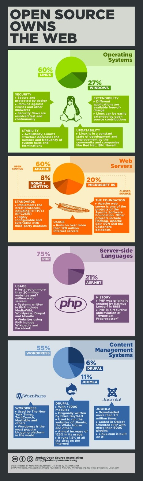 Linuxlandit & The Conqueror Worm: What Percentage of the Web Uses Open-Source? Infographic | Marketing & Webmarketing | Scoop.it