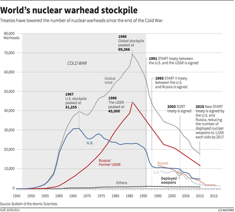 Infographic - World's nuclear warhead stockpile | AP HUMAN GEOGRAPHY DIGITAL  STUDY: MIKE BUSARELLO | Scoop.it