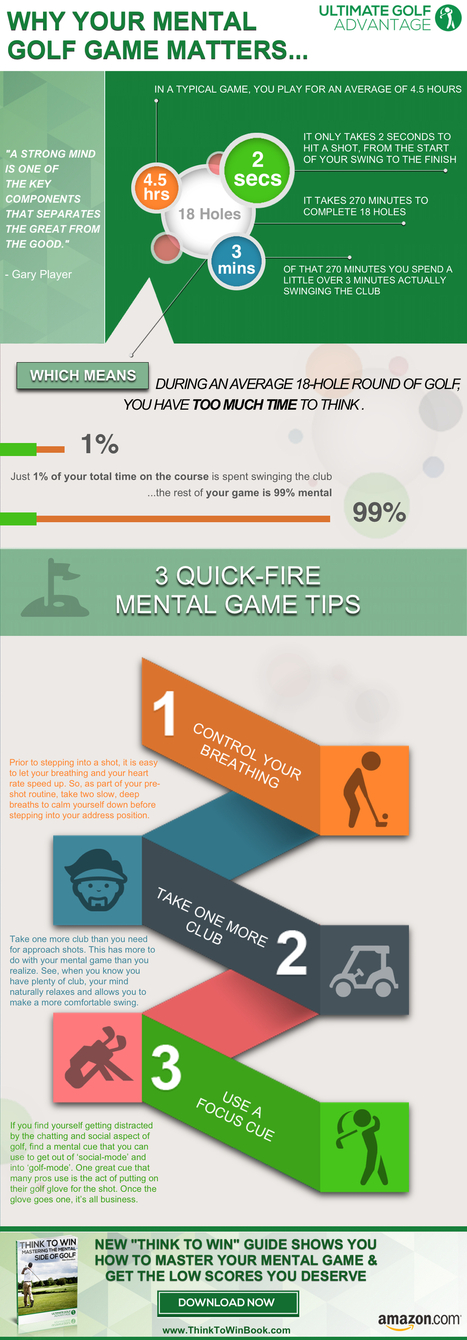 Ultimate Golf Advantage – [INFOGRAPHIC] Why Your Mental Game ... | Golf Infographics | Scoop.it