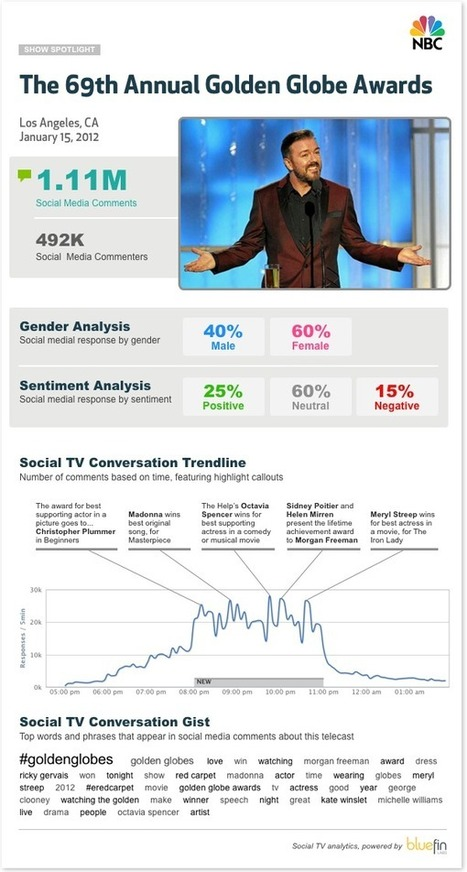 Social TV Metrics for The Golden Globe Awards | Social TV & Second Screen Information Repository | Scoop.it