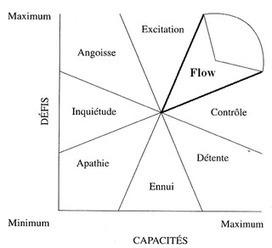 Les 7 bénéfices de l'expérience optimale | Efficacité au quotidien | Scoop.it