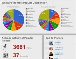 Repinly. Un classement des tendances sur Pinterest. | Les outils du Web 2.0 | Scoop.it