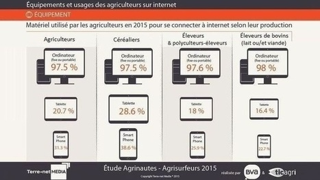 Terre-net : Internet - Les agriculteurs de plus en plus « agri-mobiles » | Journal du web agricole | Scoop.it