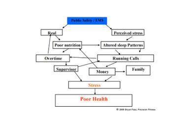 Stress and Sleep Deprivation in EMS | OCHS11026 - Quests | Scoop.it