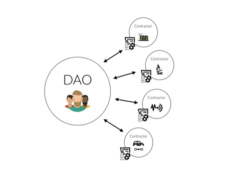The DAO - Home | curiosiTIC | Scoop.it