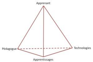 Pédago ou techno ? Trop simple... | Marc Nagels | LEMANEGE | Scoop.it