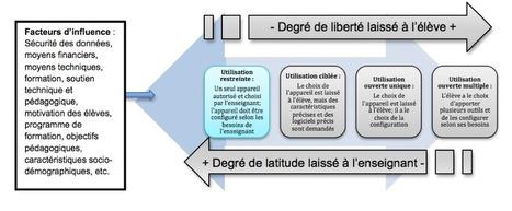 Modèle d'intégration du BYOD en contexte pédagogique (Fiévez et Dumouchel, 2014) | L'eVeille | Scoop.it