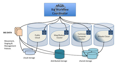 Big Workflow - Adaptive Computing | EEDSP | Scoop.it