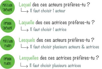 Les pronoms interrogatifs / Interrogative pronouns | Parle en français! | Scoop.it