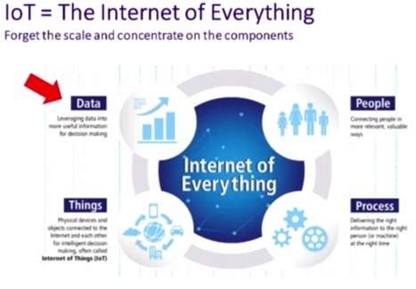 IoT: Where Do Graphs Fit with Business Requirements | Technology Innovations | Scoop.it