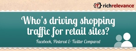 [Infographie] Facebook, Twitter, Pinterest…Qui génère le trafic vers les sites de shopping ? | FrenchWeb.fr | M Digital Marketing | Scoop.it