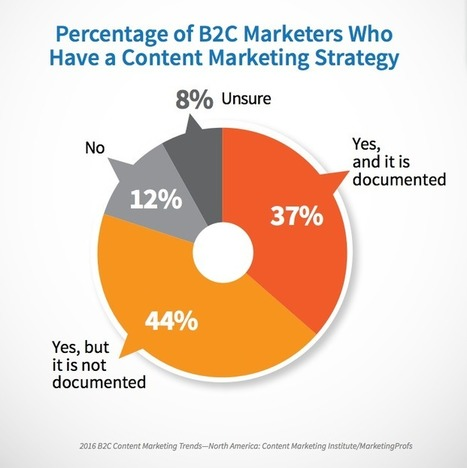 The 7 Building Blocks of a Solid Content Marketing Plan | Reading Pool | Scoop.it