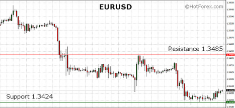 EURUSD trading near the 1.34 mark in the European session. US fundamentals will drive the FX market in the week ahead. | HotForex Blog | hotforex news | Scoop.it