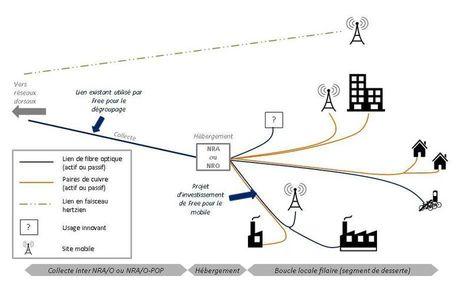 L'Arcep donne raison à Free contre Orange pour faire passer du trafic mobile sur ses liens fixes | Geeks | Scoop.it