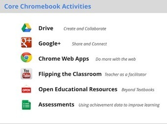 30 Ways to Use Chromebook in Education ~ Educational Technology and Mobile Learning | Chromebooks at School | Scoop.it