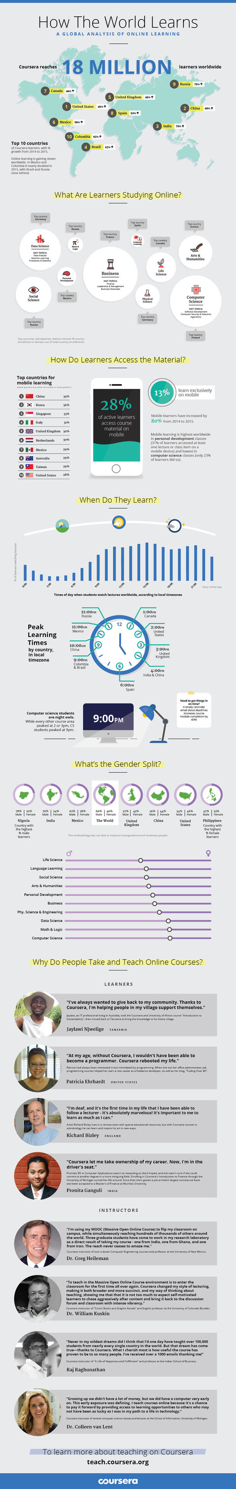 Infographie : How the World Learns, by Coursera | Sciences du numérique et e-education | Scoop.it